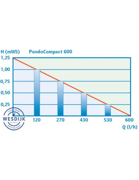 Pontec PondoCompact 600