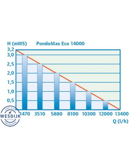 Pontec Pondomax Eco 14000