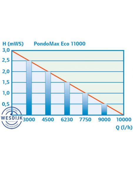 Pontec Pondomax Eco 11000