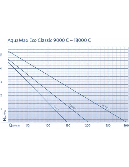 Oase Aquamax Eco Classic 9000C regelbaar!
